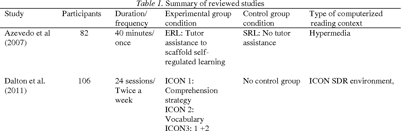 The Effects Of Meta Cognitive Instruction On Students Reading