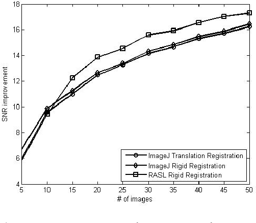 Figure 2 for Sparse And Low Rank Decomposition Based Batch Image Alignment for Speckle Reduction of retinal OCT Images