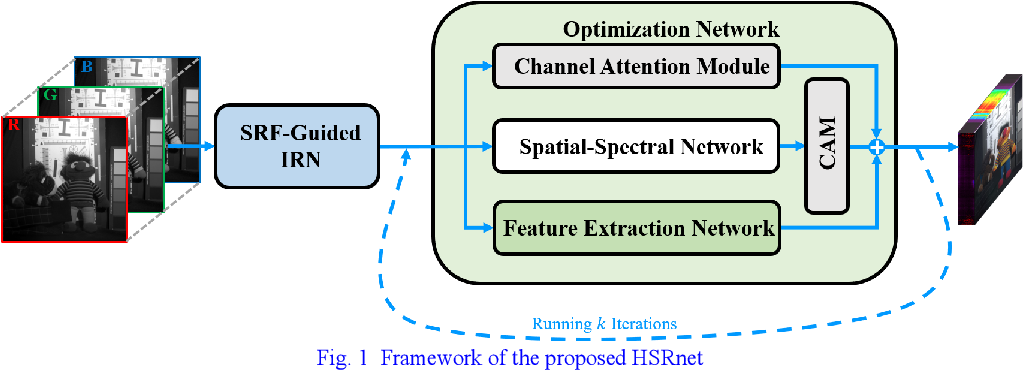 Figure 1 for Spectral Response Function Guided Deep Optimization-driven Network for Spectral Super-resolution