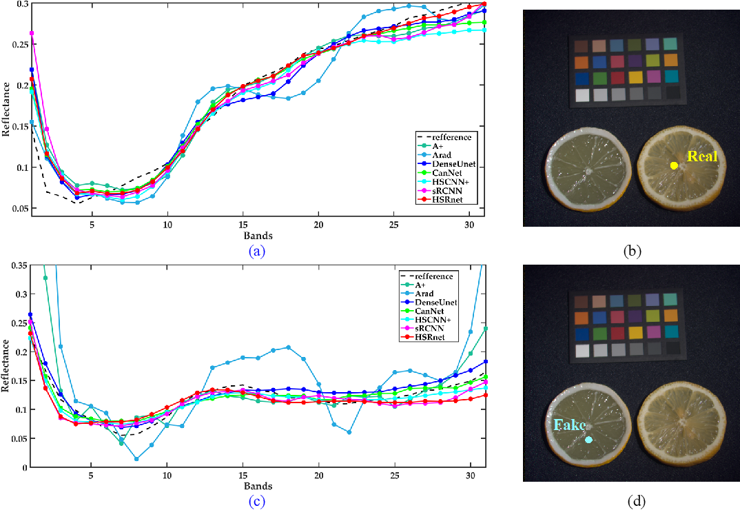 Figure 4 for Spectral Response Function Guided Deep Optimization-driven Network for Spectral Super-resolution