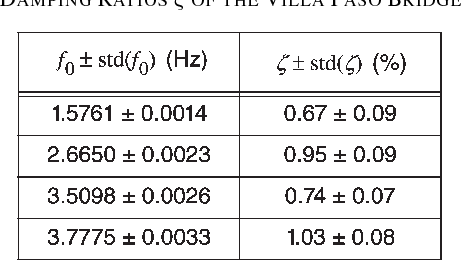 TABLE I ESTIMATED RESONANCE FREQUENCIES f0 AND DAMPING RATIOS ζ OF THE VILLA PASO BRIDGE