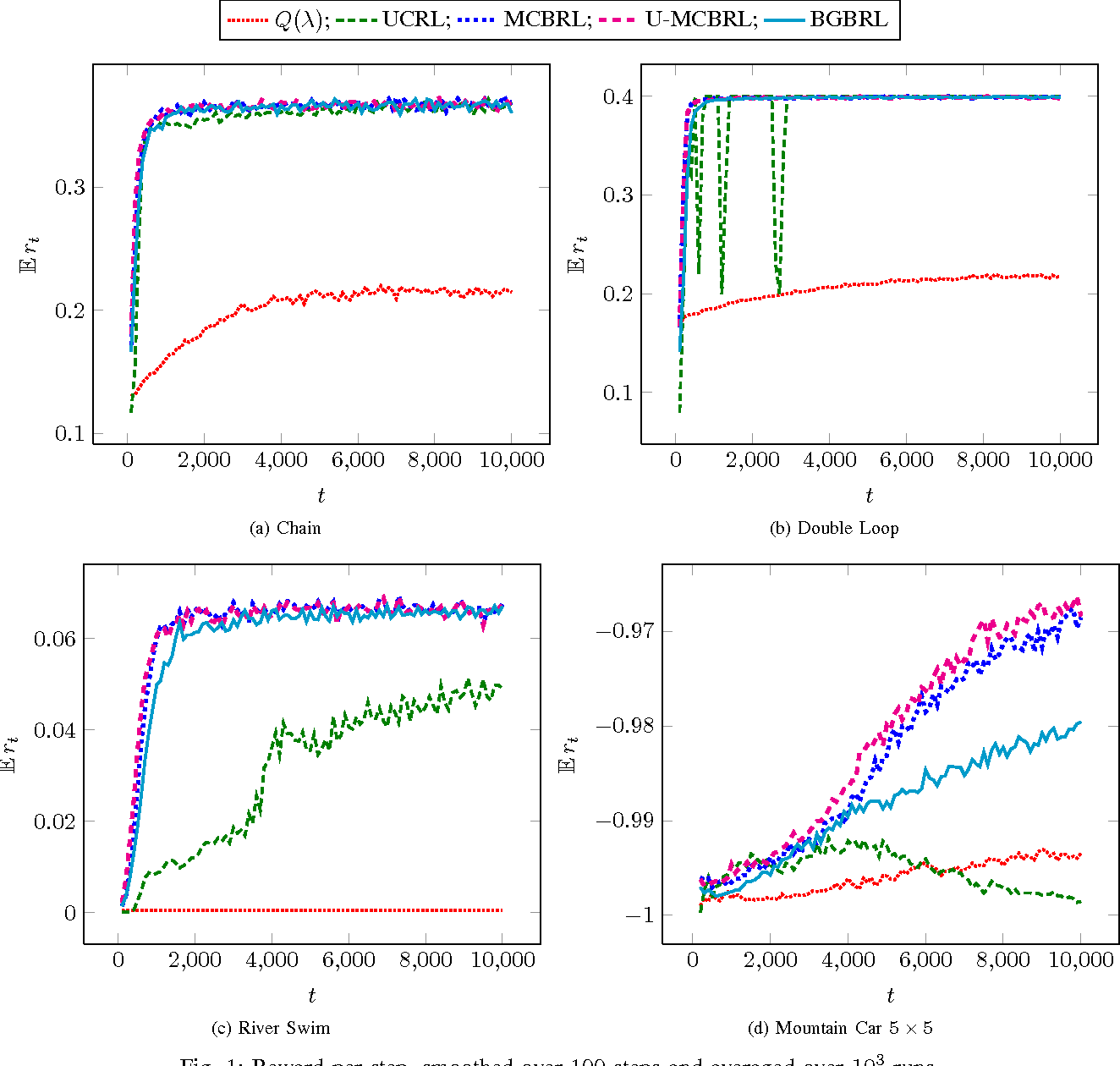 Figure 1 for Monte-Carlo utility estimates for Bayesian reinforcement learning