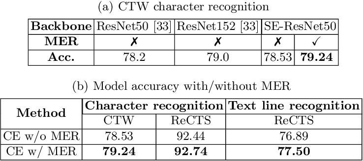Figure 2 for Maximum Entropy Regularization and Chinese Text Recognition