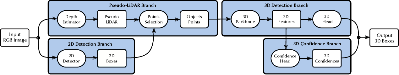 Figure 4 for Demystifying Pseudo-LiDAR for Monocular 3D Object Detection