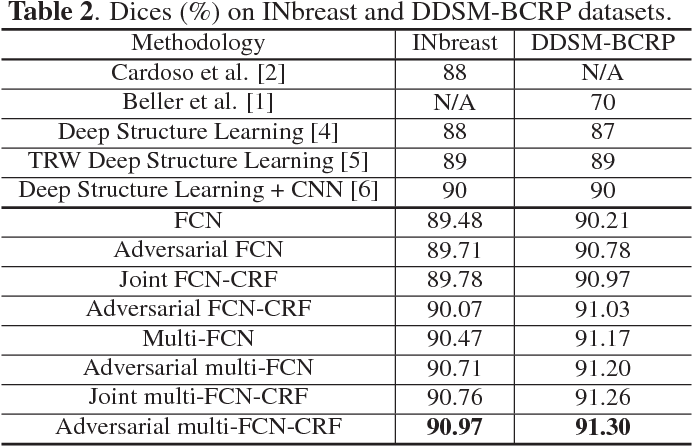 Figure 4 for Adversarial Deep Structured Nets for Mass Segmentation from Mammograms