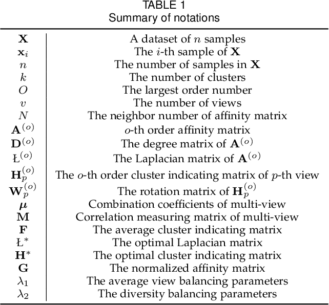 Figure 1 for Multi-View Spectral Clustering with High-Order Optimal Neighborhood Laplacian Matrix