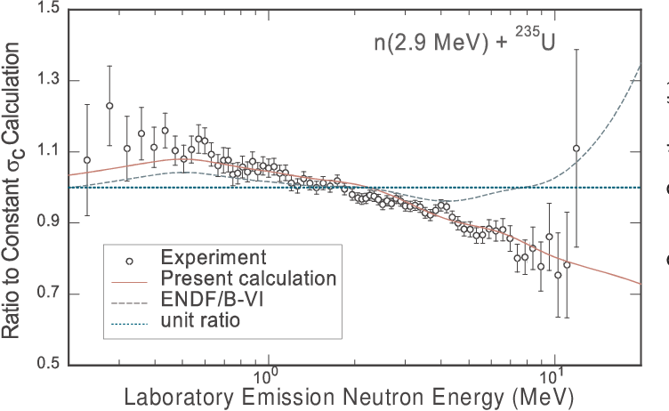 Figure 14 from ENDF/B-VII 0: Next Generation Evaluated