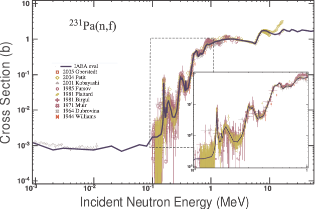 Figure 13 from ENDF/B-VII 0: Next Generation Evaluated