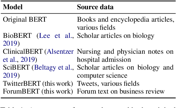 Figure 2 for Cost-effective Selection of Pretraining Data: A Case Study of Pretraining BERT on Social Media
