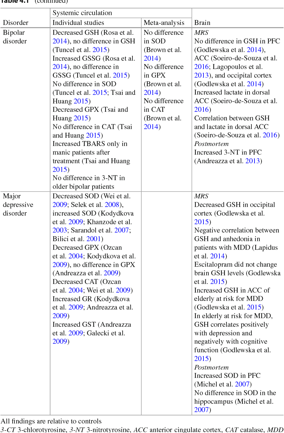 Table 4 1 from The Therapeutic Use of N-Acetylcysteine (NAC