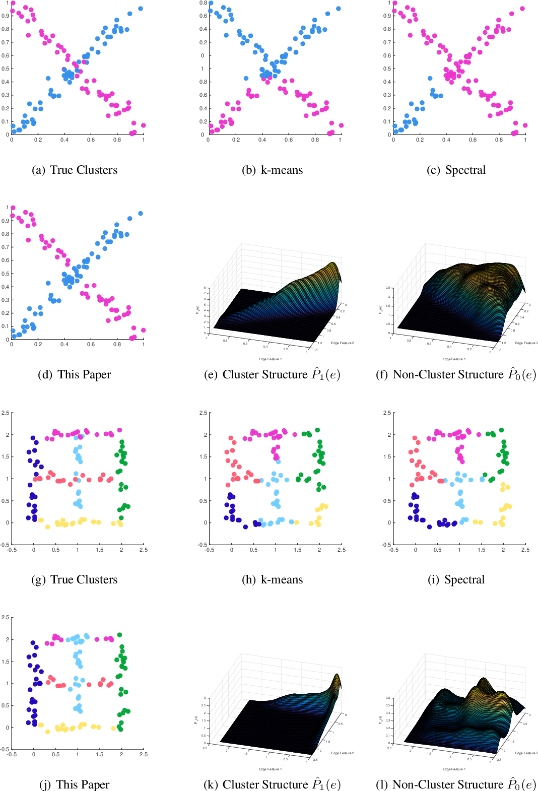 Figure 1 for Clustering on the Edge: Learning Structure in Graphs