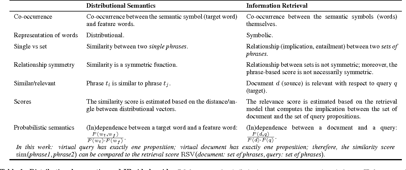 Table 1 from IR meets NLP: On the Semantic Similarity between