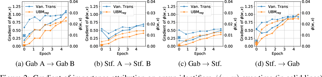 Figure 4 for Efficiently Mitigating Classification Bias via Transfer Learning