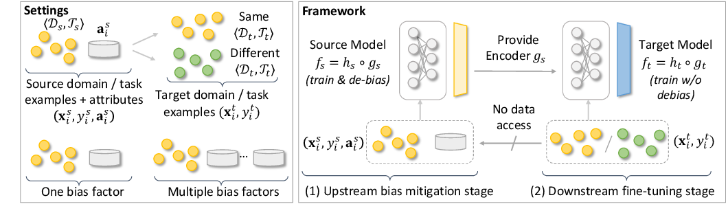 Figure 1 for Efficiently Mitigating Classification Bias via Transfer Learning