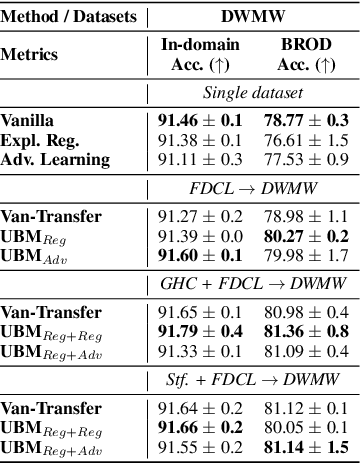 Figure 3 for Efficiently Mitigating Classification Bias via Transfer Learning