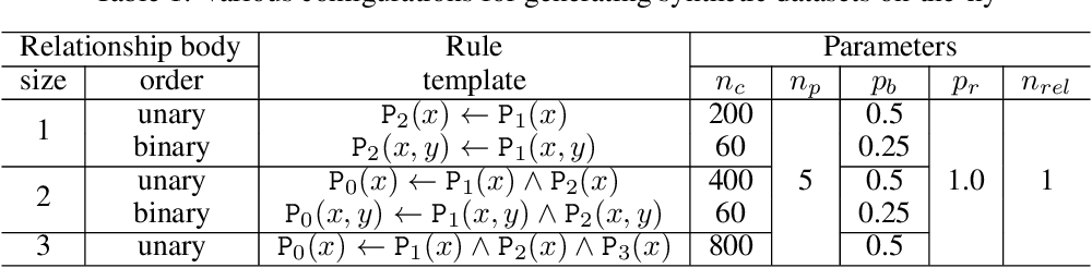 Figure 1 for Neural Theorem Provers Do Not Learn Rules Without Exploration