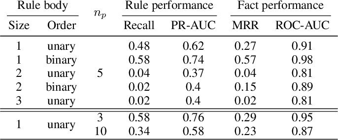 Figure 3 for Neural Theorem Provers Do Not Learn Rules Without Exploration
