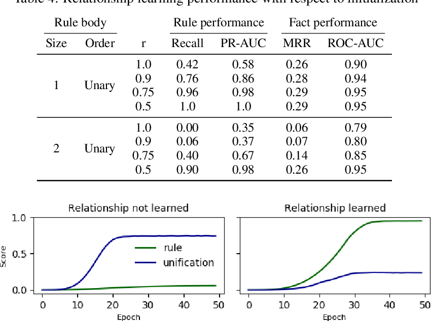 Figure 4 for Neural Theorem Provers Do Not Learn Rules Without Exploration