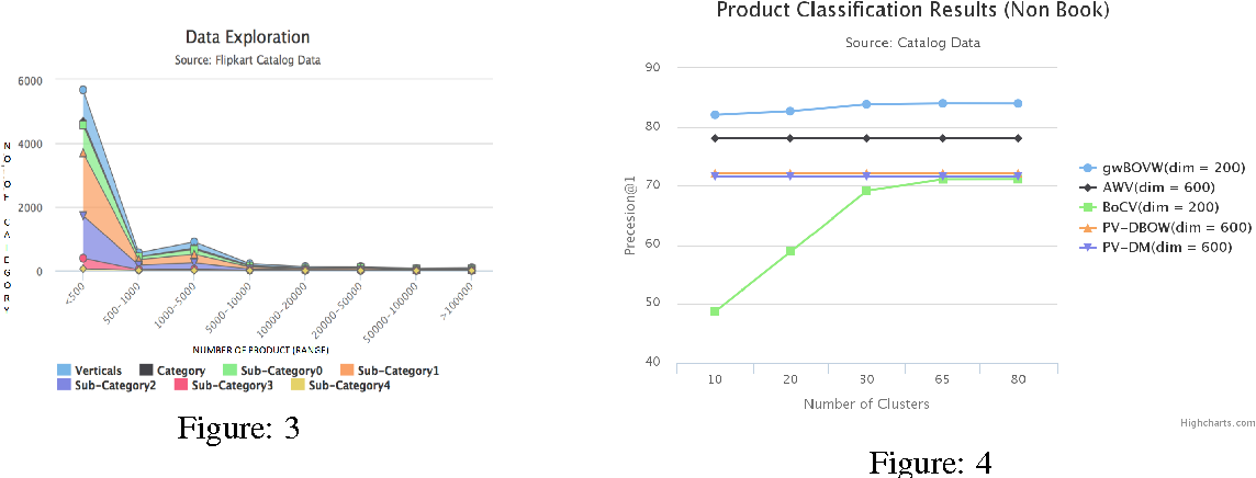 Figure 4 for Product Classification in E-Commerce using Distributional Semantics