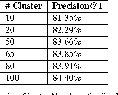 Figure 3 for Product Classification in E-Commerce using Distributional Semantics