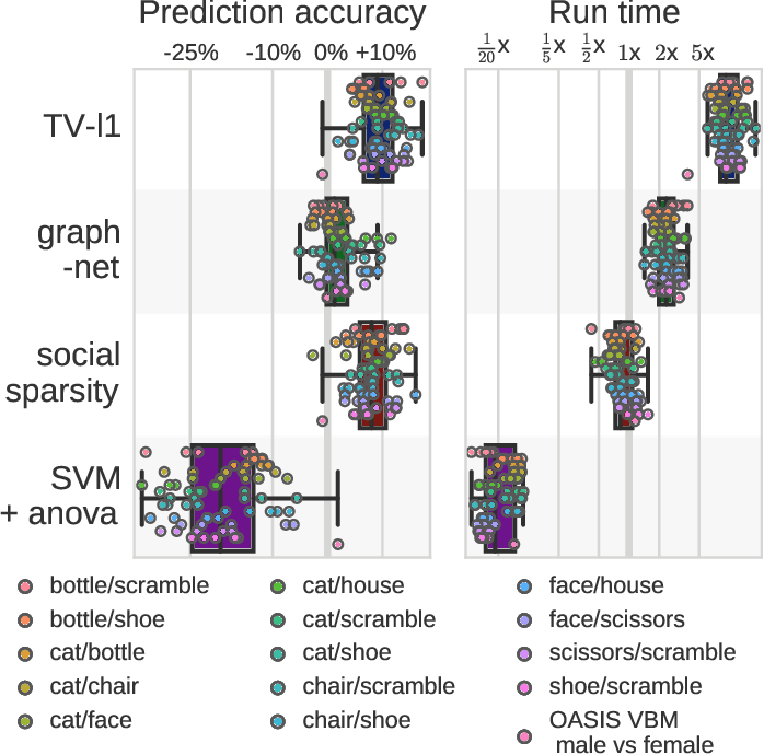 Figure 1 for Social-sparsity brain decoders: faster spatial sparsity