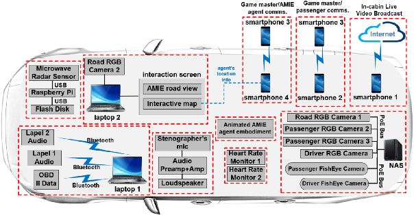 Figure 1 for Audio-Visual Understanding of Passenger Intents for In-Cabin Conversational Agents