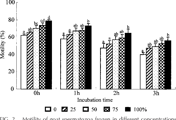 FIG. 2. Motility of goat spermatozoa frozen in different concentrations of trehalose after a 3-h postthawing resistance test at 378C. Data are represented as the mean 6 SEM and different superscript letters over bars represent statistical differences at P , 0.05 within the incubation time.