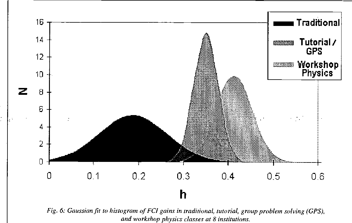 Figure 6 from Millikan Award Lecture ( 1998 ) : Building a Science