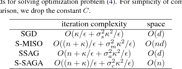 Figure 1 for Lightweight Stochastic Optimization for Minimizing Finite Sums with Infinite Data