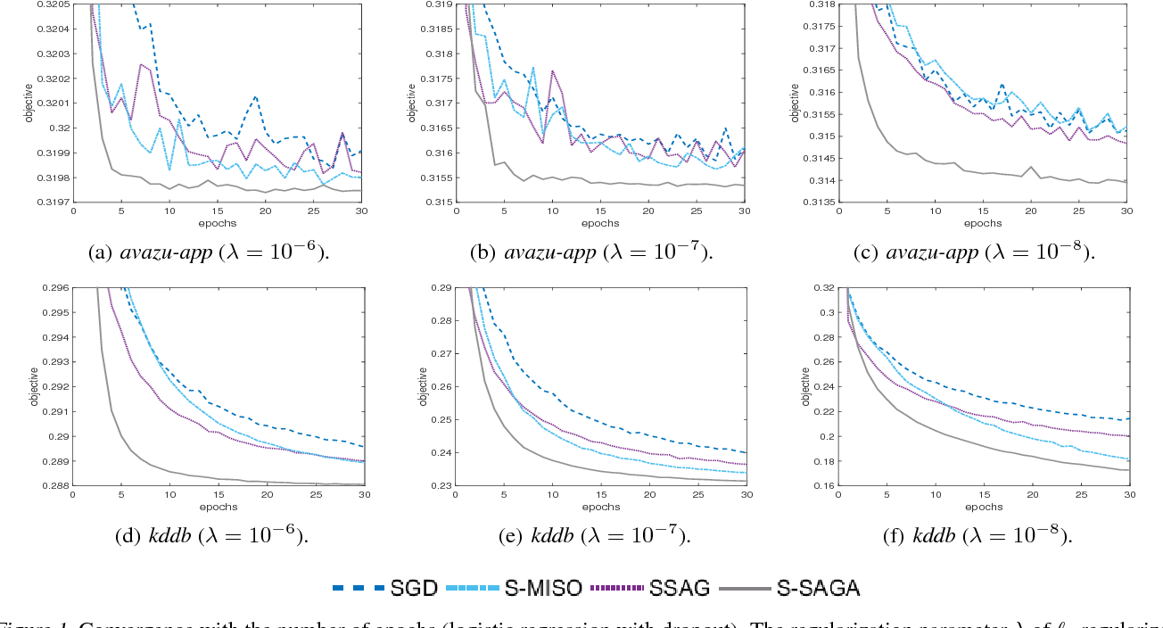 Figure 2 for Lightweight Stochastic Optimization for Minimizing Finite Sums with Infinite Data