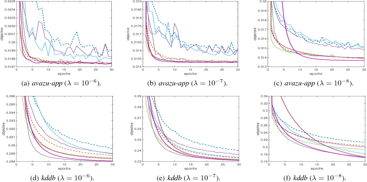 Figure 4 for Lightweight Stochastic Optimization for Minimizing Finite Sums with Infinite Data