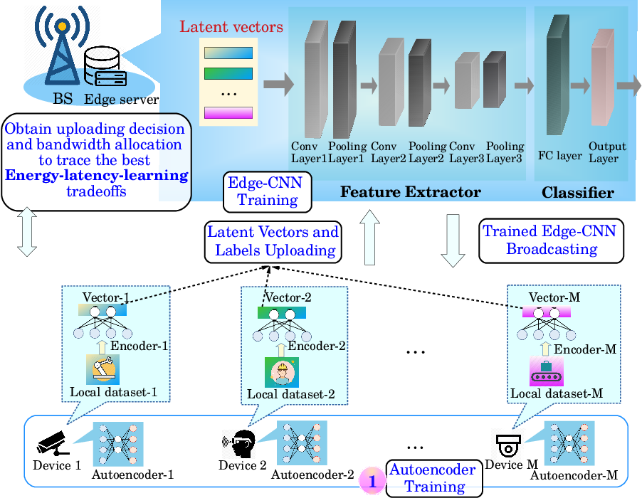 Figure 1 for A Joint Energy and Latency Framework for Transfer Learning over 5G Industrial Edge Networks
