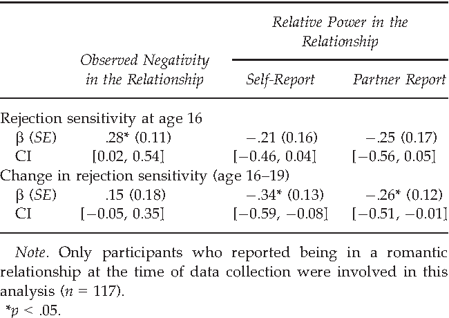 To Accept or Reject? The Impact of Adolescent Rejection
