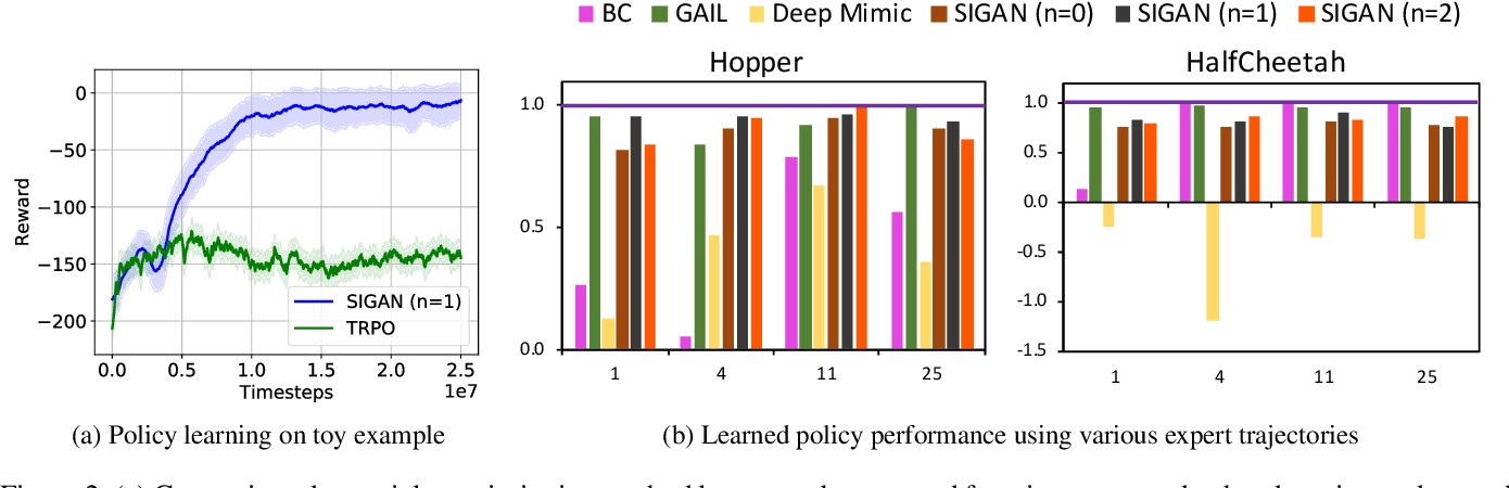 Figure 3 for Video Imitation GAN: Learning control policies by imitating raw videos using generative adversarial reward estimation