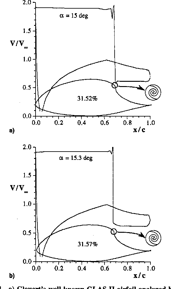 Figure 3 from Multipoint Inverse Airfoil Design Method for