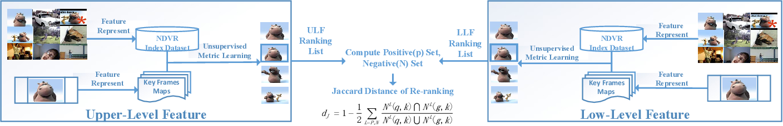 Figure 1 for CNN Retrieval based Unsupervised Metric Learning for Near-Duplicated Video Retrieval