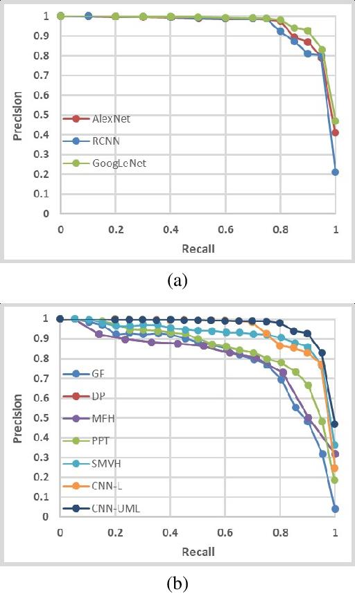 Figure 2 for CNN Retrieval based Unsupervised Metric Learning for Near-Duplicated Video Retrieval