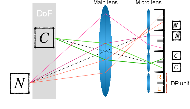 Figure 2 for BaMBNet: A Blur-aware Multi-branch Network for Defocus Deblurring