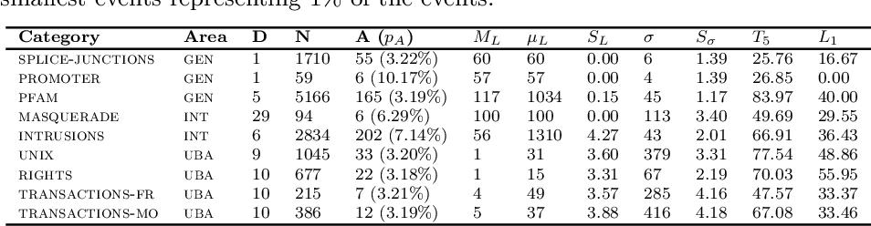 Figure 1 for A comparative evaluation of novelty detection algorithms for discrete sequences