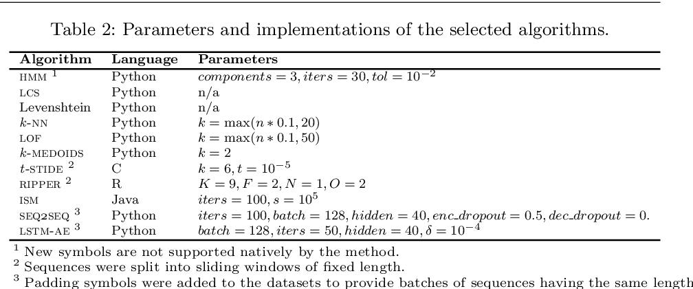 Figure 3 for A comparative evaluation of novelty detection algorithms for discrete sequences
