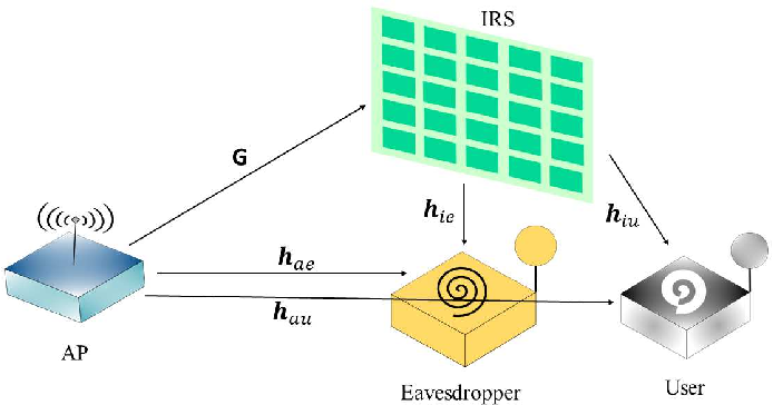 Figure 1 for Truly Intelligent Reflecting Surface-Aided Secure Communication Using Deep Learning