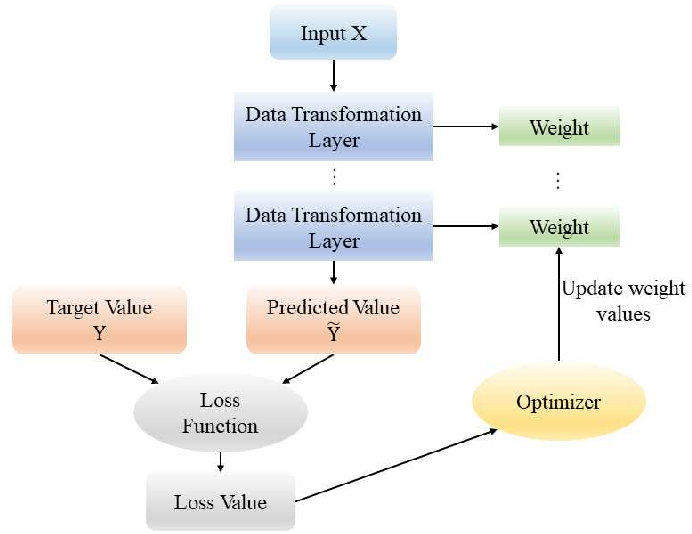 Figure 3 for Truly Intelligent Reflecting Surface-Aided Secure Communication Using Deep Learning