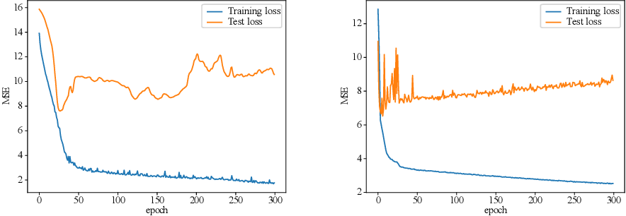 Figure 4 for Truly Intelligent Reflecting Surface-Aided Secure Communication Using Deep Learning