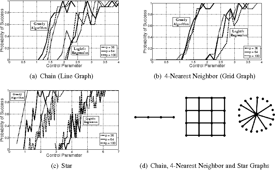 Figure 1 for On Learning Discrete Graphical Models Using Greedy Methods