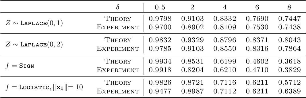 Figure 2 for Fundamental Limits of Ridge-Regularized Empirical Risk Minimization in High Dimensions