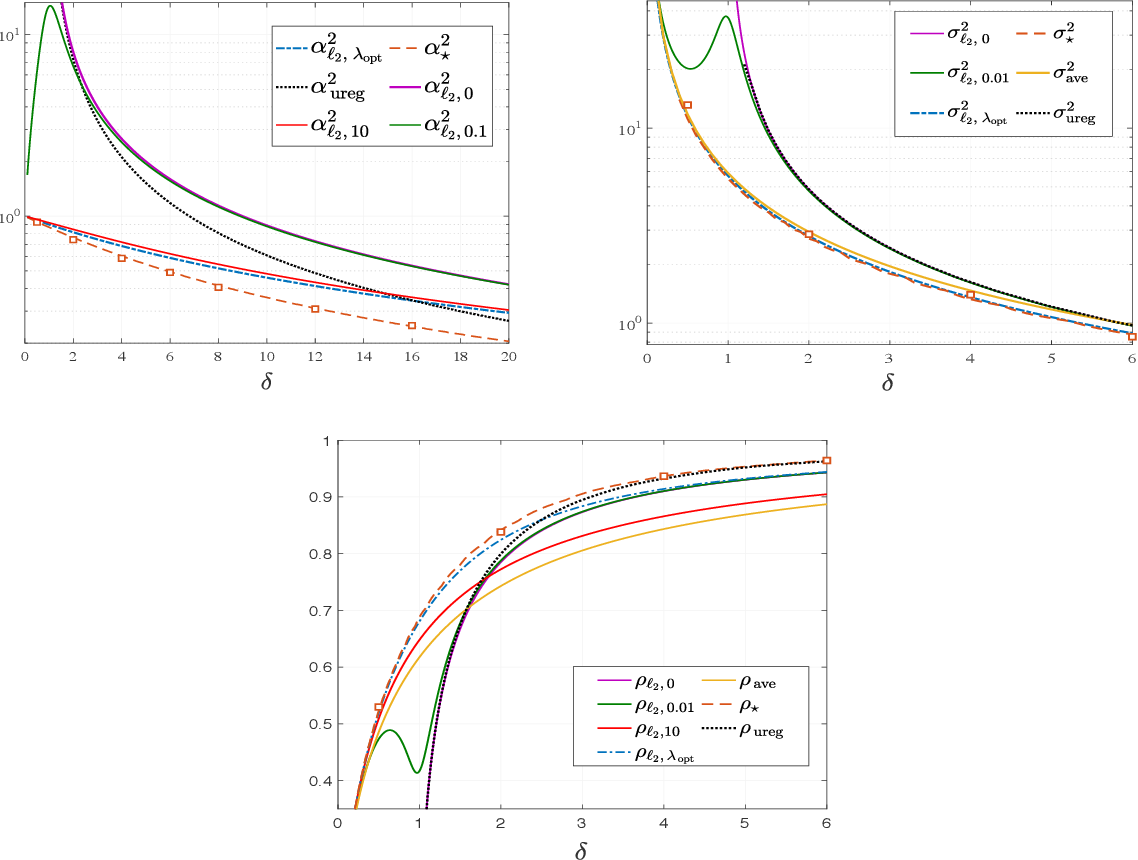 Figure 3 for Fundamental Limits of Ridge-Regularized Empirical Risk Minimization in High Dimensions