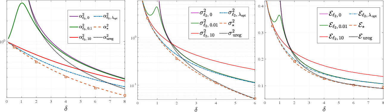 Figure 1 for Fundamental Limits of Ridge-Regularized Empirical Risk Minimization in High Dimensions