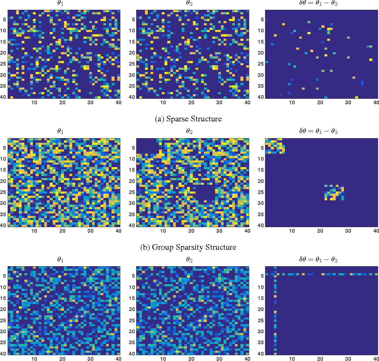 Figure 1 for Generalized Direct Change Estimation in Ising Model Structure
