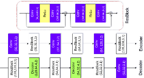 Figure 3 for DSRN: an Efficient Deep Network for Image Relighting