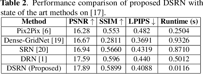 Figure 4 for DSRN: an Efficient Deep Network for Image Relighting